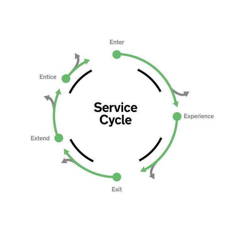 The #service #cycle helps answer a lot of questions. #marketing #gigin #cutlture