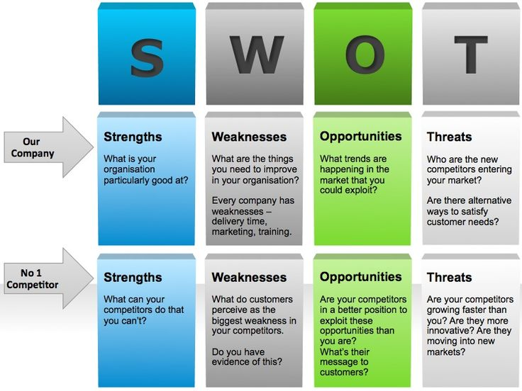 Competitor SWOT Analysis