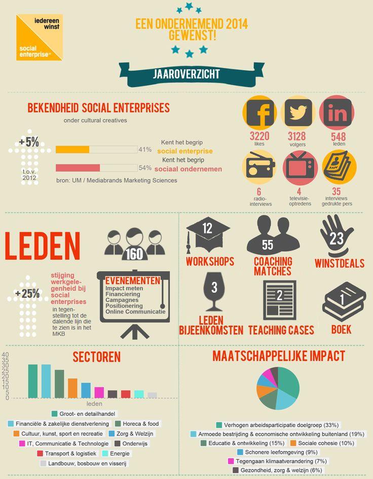 Infographic Social Enterprise NL in 2013 - Social Enterprise #albertobokos