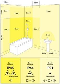 die besten 25 einbaustrahler bad ideen auf pinterest led einbaustrahler bad led einbauspots. Black Bedroom Furniture Sets. Home Design Ideas