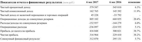 У Сбербанка есть ещё порох в пороховницах http://прогноз-валют.рф/%d1%83-%d1%81%d0%b1%d0%b5%d1%80%d0%b1%d0%b0%d0%bd%d0%ba%d0%b0-%d0%b5%d1%81%d1%82%d1%8c-%d0%b5%d1%89%d1%91-%d0%bf%d0%be%d1%80%d0%be%d1%85-%d0%b2-%d0%bf%d0%be%d1%80%d0%be%d1%85%d0%be%d0%b2%d0%bd%d0%b8/  Добрый день, дорогие друзья!Наконец-то Сбербанк опубликовал отчетность по РСБУ. Отчетность конечно была предсказуема, о чем я писал в своём посте: m.vk.com/wall-138495250_295Итак, давайте более подробно разберём этот отчет.За…