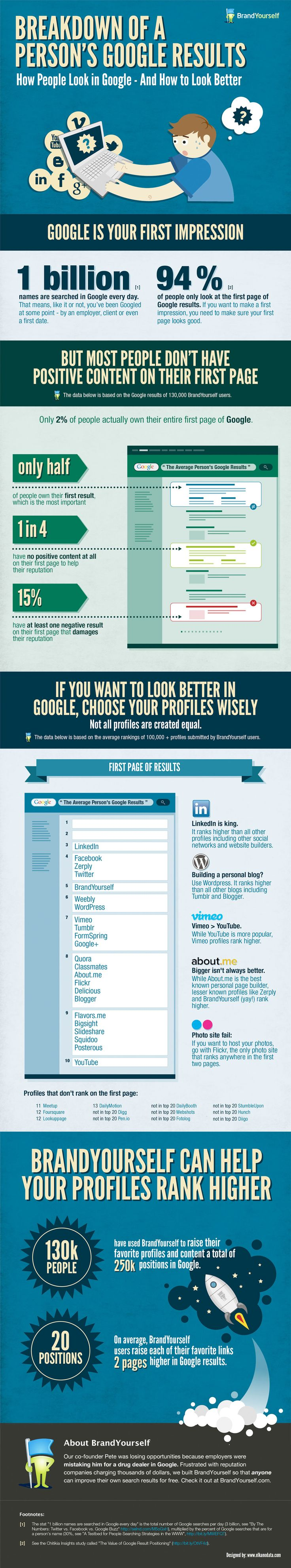 70 best Infographics images on Pinterest | Infographics, Info ...