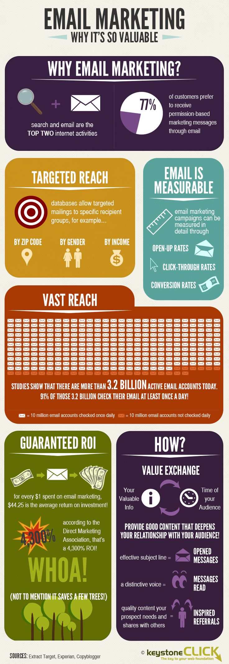 The Value of Email Marketing Learn how to make money online  http://mapforsuccess.weebly.com/homelondie.html