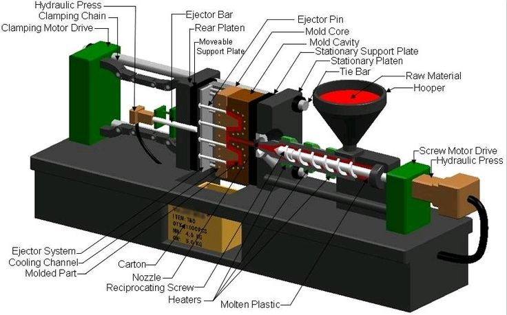 Plastic Injection Molding Glossary