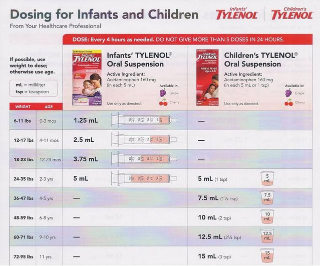 Pharmacist Answers: When giving an infant Tylenol, should I use the dosage according to his weight or age?