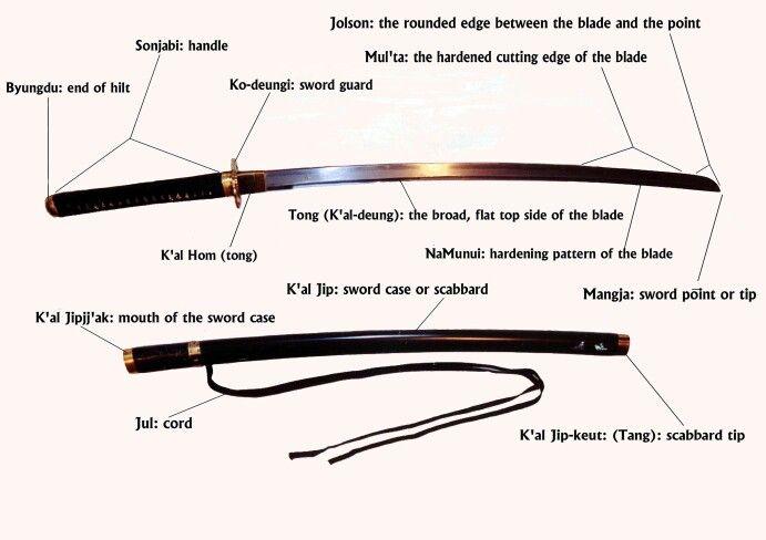 Katana Sword Parts Sword Katana Katana Swords