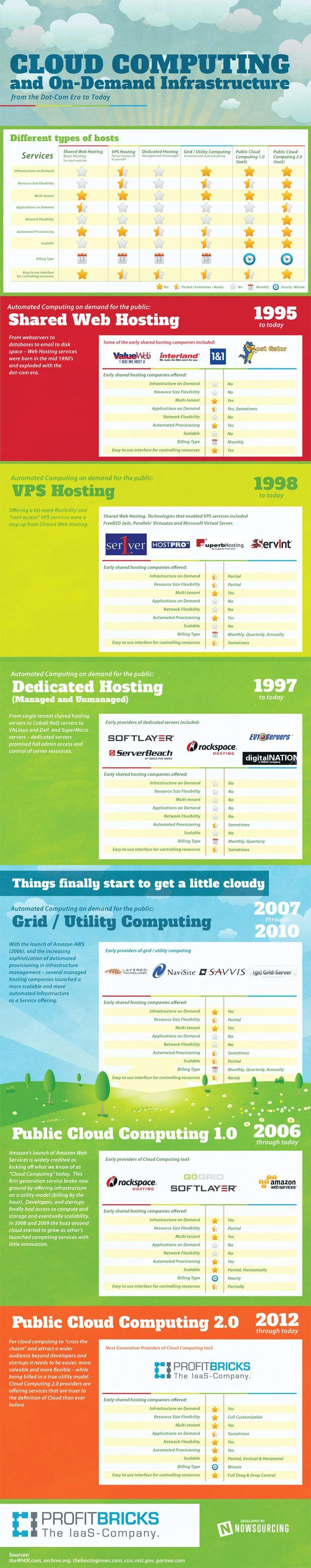 "A History of Cloud Infrastructure Infographic:  ""On-demand Infrastructure-history-infographic"""