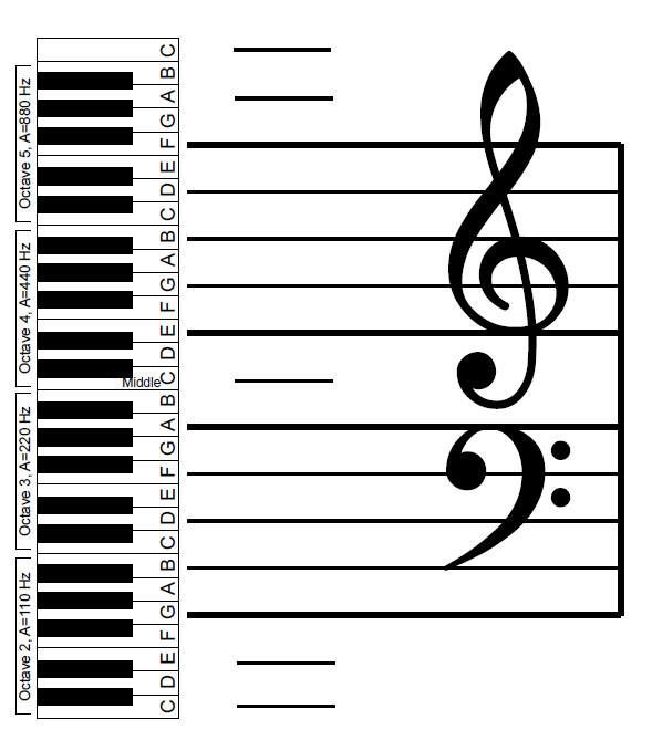 A good idea for teaching bass and treble clefs to piano students.