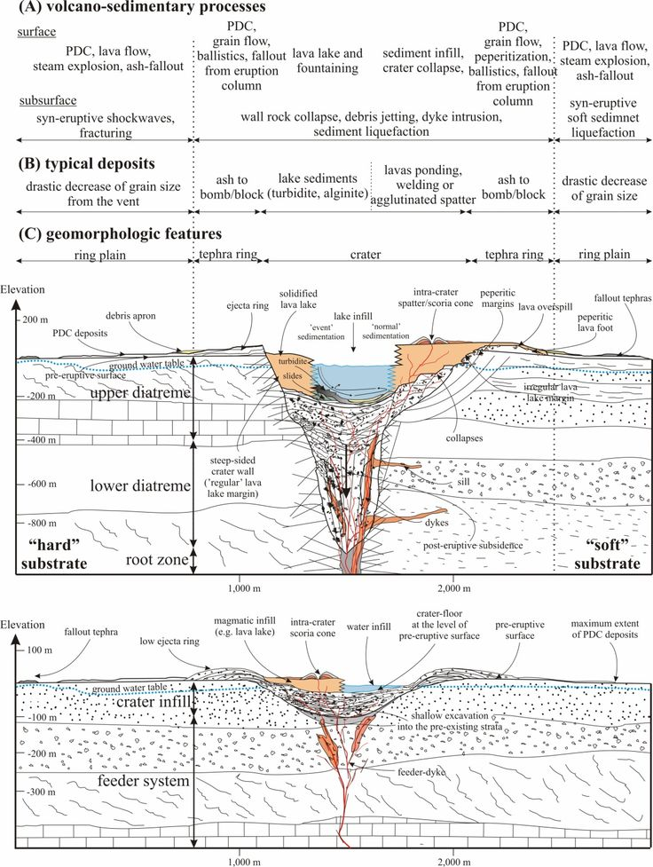 Schematic cross-sections through a maar-diatreme (top figure) and a tuff ring (bottom figure) showing the typical volcano-sedimentary processes and geomorphologic features. Note that the left-hand side represents the characteristics of a maar-diatreme volcano formed in a hard-substrate environment, while the right-hand side is the soft rock environment. Abbreviations: PDC – pyroclastic density current.