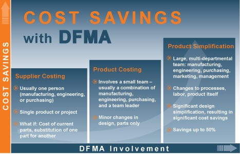DFMA software - £12450 - Jesus christ, might be leaving this a while!?