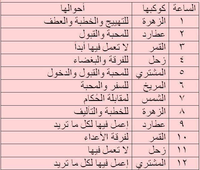 ساعات العمل ليوم الجمعة روحانيا Islamic Phrases Magick Book Muslim Words