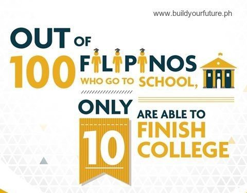 Help beat the odds with #MyFutureFund -   #education #sunlifeph #educfund #college #invest #insurance #FuturePerfect  Prepare for their college fund as early as now.  Learn about #SunLife . Contact 0915-868-7576 or 0922-978-5661. Or email at noemiluna.r.pajota@sunlife.com.ph PM for your free #SunLifePH financial planning. www.buildyourfuture.ph #Insurance #Investment #VUL #BrighterLife #BrighterChoice #FinancialAdvisor
