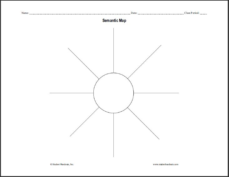 Pin by breann prince on graphic organizers pinterest for Semantic map template