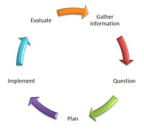 Unpacking the planning cycle - blog graphic