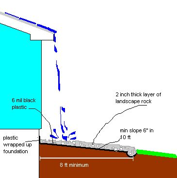 Minimum Area Surrounding House For Draining Properly Without Gutters Yard And Garden Drainage Dry Bat