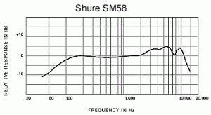 Tüm mikrofonların frekans cevabını gösteren diyagramlar mevcuttur. Yukarıdakine göre canlı performanslarda kullanılan efsane Shure SM58'in 1...