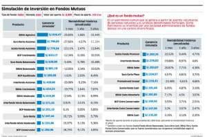 Invertir en Fondos Mutuos da rentabilidad de hasta 10%