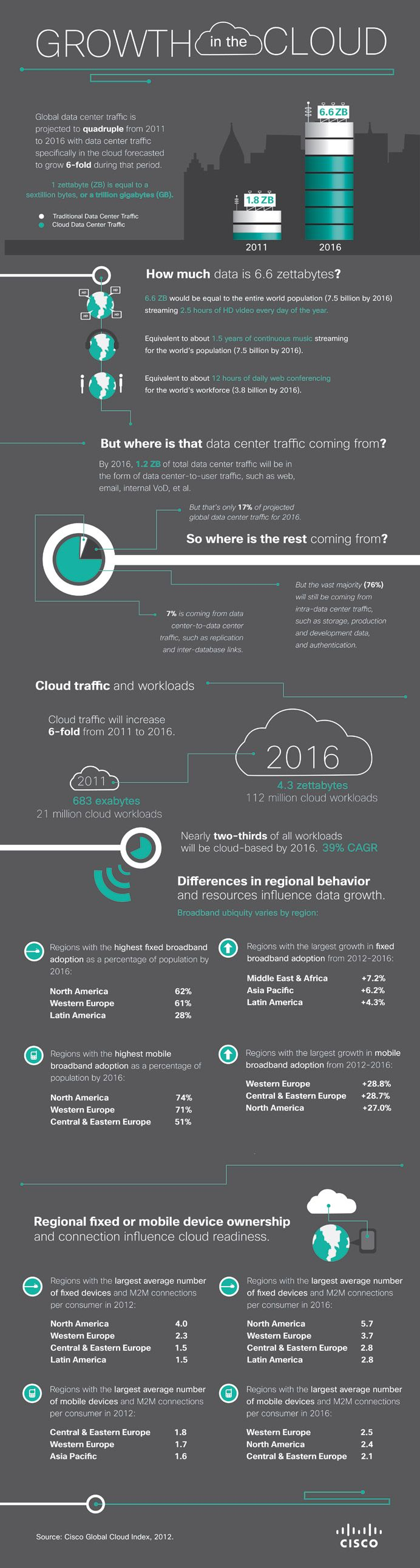 Global cloud IP traffic will grow 12-fold while global data center traffic is growing 4-fold by 2016. #cloud #Infographic