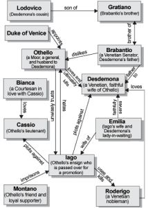 best macbeth images othello character map and  othello essays on jealousy othello the avatar