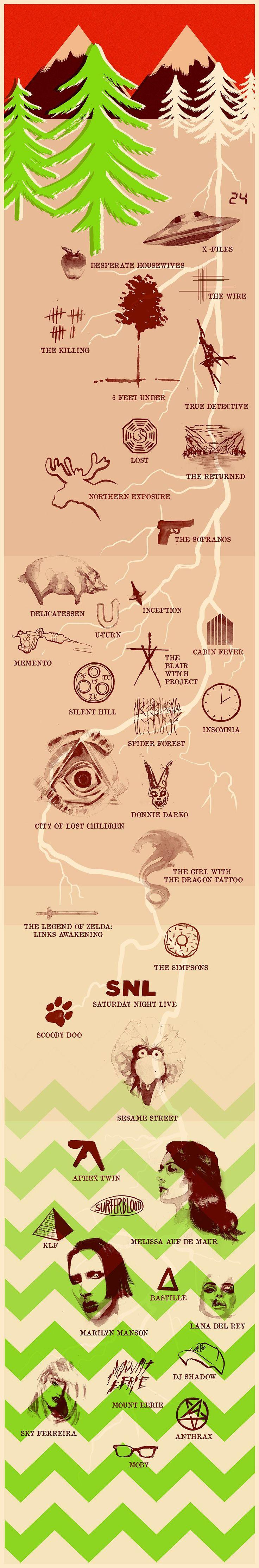 BBC Radio 4 - Twin Peaks - Twin Peaks Family Tree