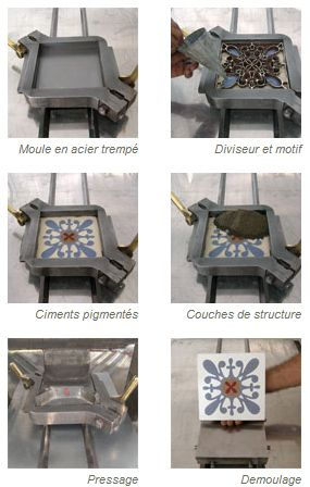 Fabrication des carreaux de ciment