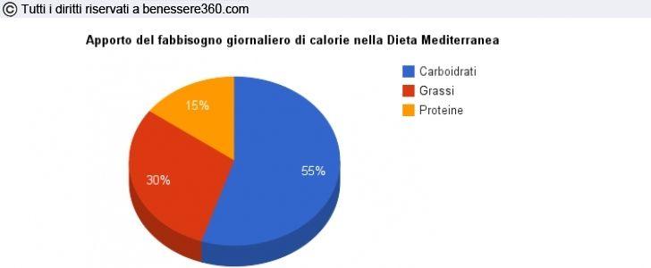 Apporto calorico nutrienti dieta mediterranea