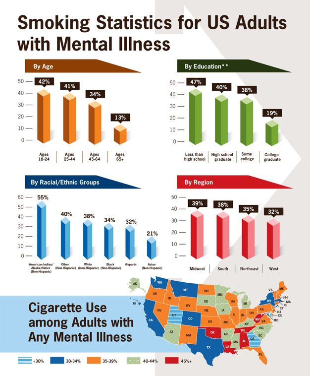 Smoking Statistics for Adults with Mental Illness - Mental Health Professionals can help address this issue!