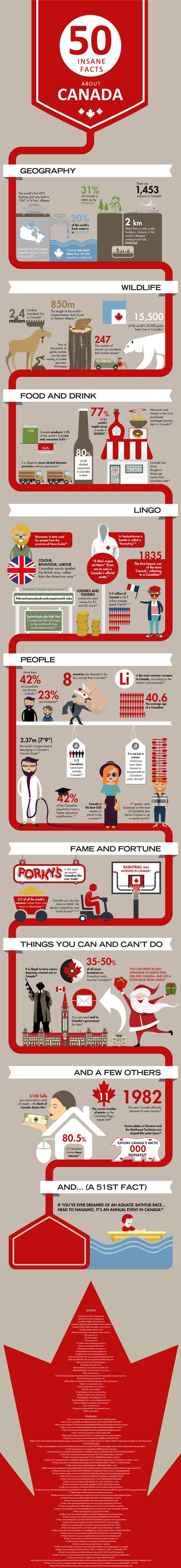 Check out this awesome infographic with 50 Insane Facts About #Canada!