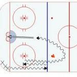 Half Ice Hockey Drills: Start and Stop Shooting