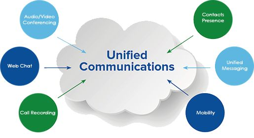 Implementing a unified communications platform is more than just switching to Here are some tips for communication consulting your first UC strategy