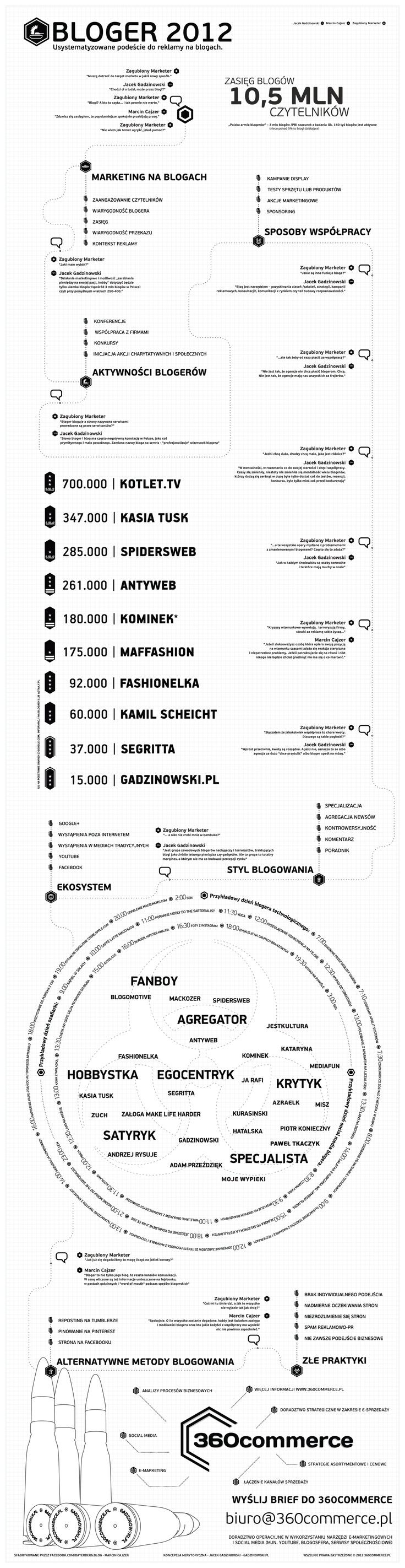 infografika blogi 2012