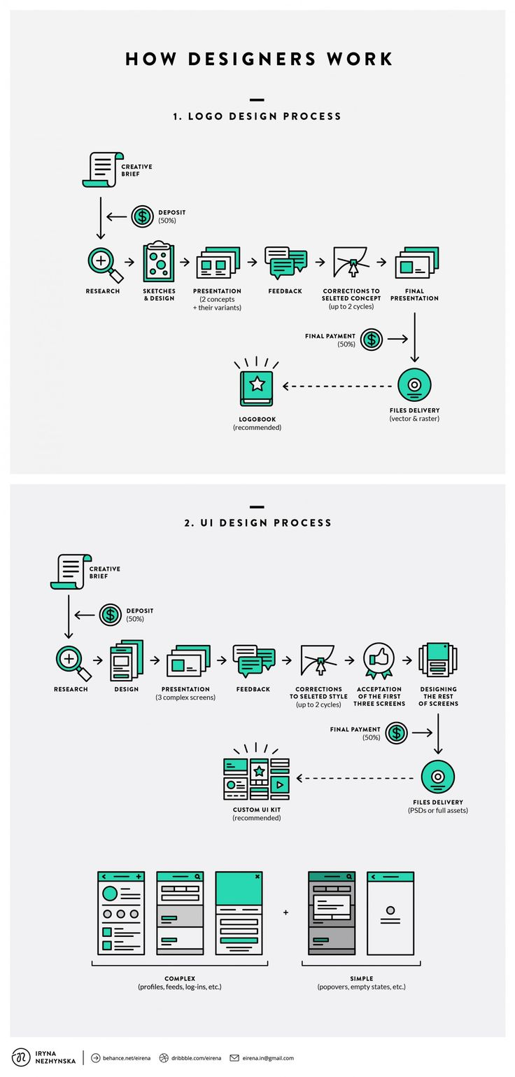 Flowchart How Designers Work Designtaxi Graphic Design
