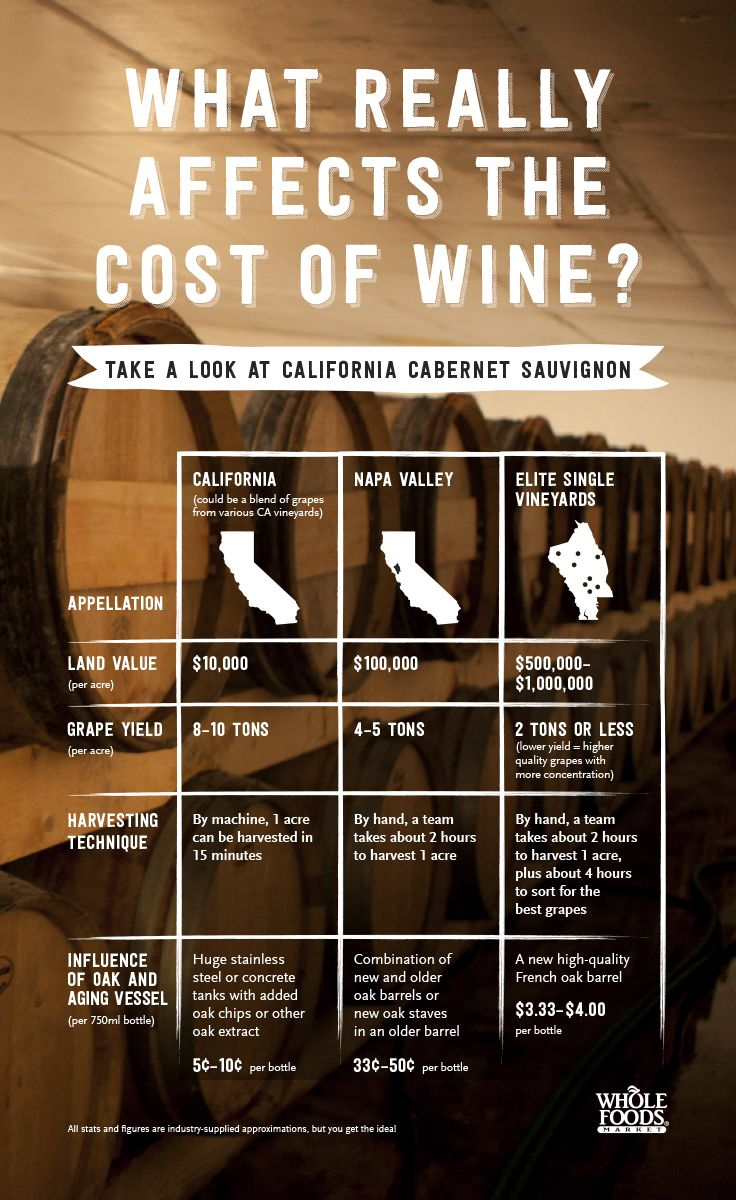 There's a good reason why there's so much differentiation in the price of a bottle of wine... Here's a great explanation.