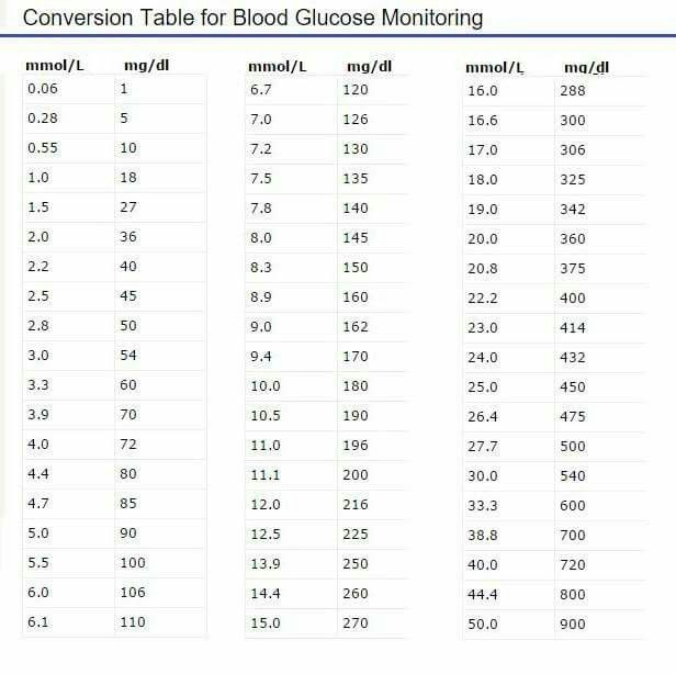8 best Dealing with Diabetes images on Pinterest Eating healthy - blood glucose chart template