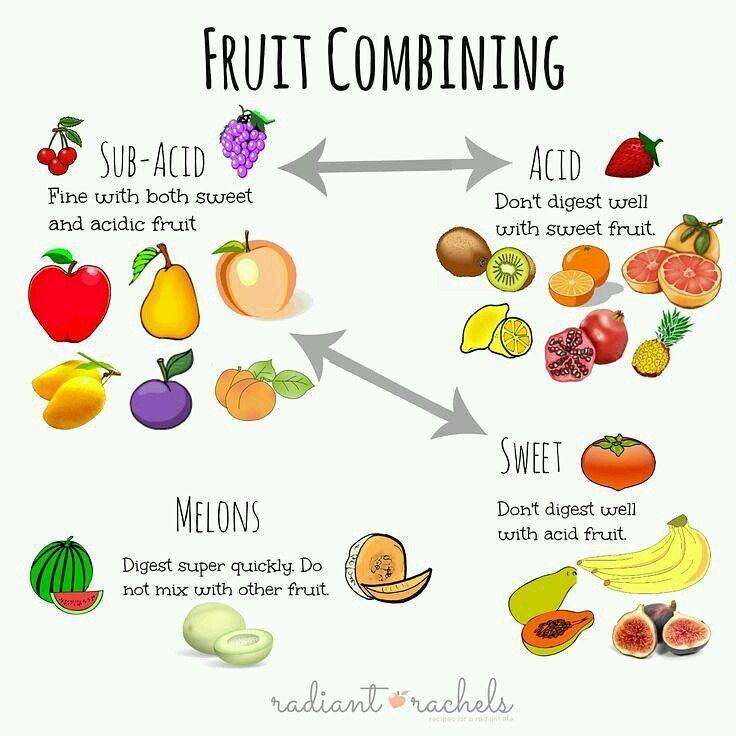 Food Combining On Instagram How To Combine Your Fruit In 2020 Food Combining Fruitarian Diet Food Combining Chart