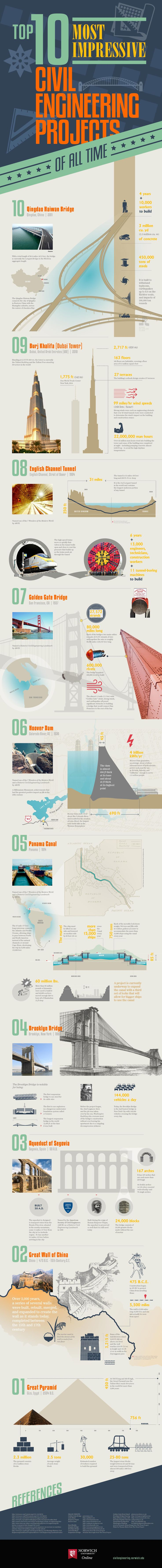 [Infographic] Top 10 Most Impressive Civil Engineering Projects of All Time