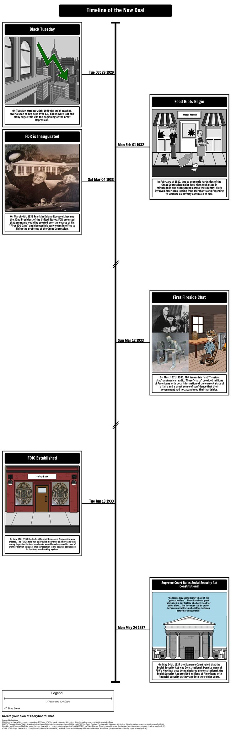 The New Deal - Timeline of The New Deal: Using at timeline storyboard, have students plot main events of FDR's New Deal. They should include effects of The New Deal and information about the Civil Works Administration and Relief Recovery Reform.