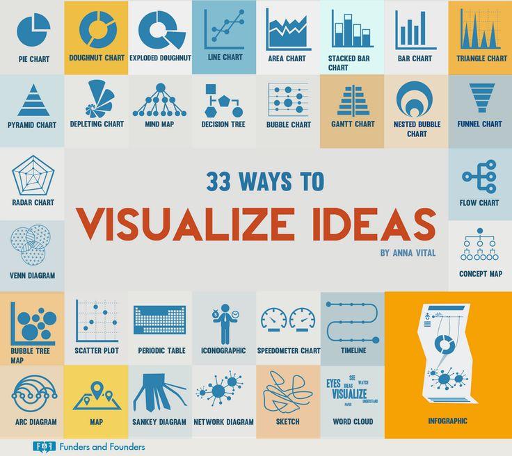 33 ways to #visualize #ideas