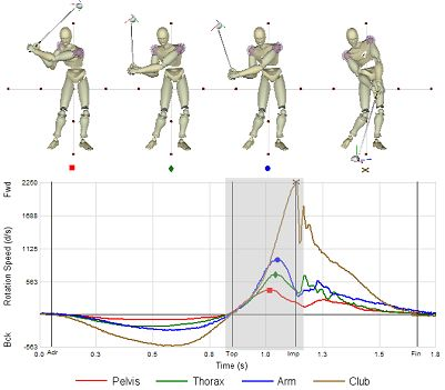 Kinematics of a golf swing