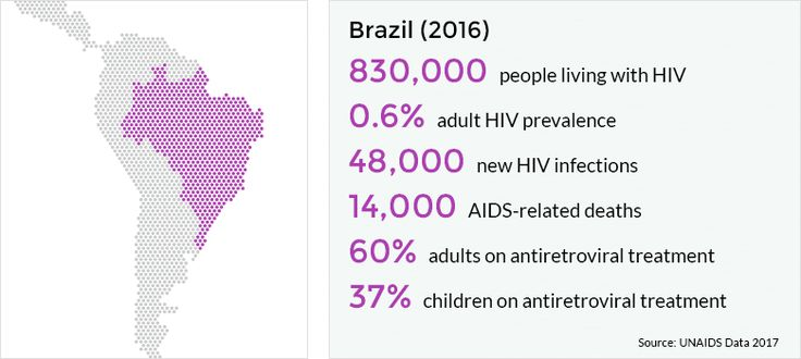 In 2016 it was estimated that 830,000 people were living with HIV in Brazil. Levels of HIV are higher in the south and southeast of Brazil.