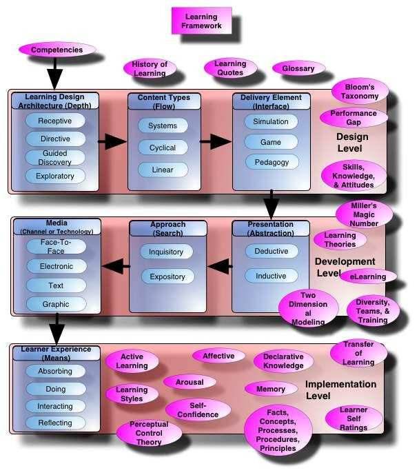 Learning Concept Map - comprehensive resource of instructional