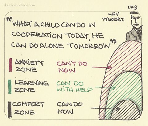 Zone of proximal development. Based on visualizing Lev Vygotsky's theory.