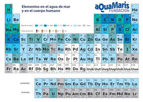 Ms de 25 ideas increbles sobre tabla peridica para imprimir en creando la nueva realidad 18 divulgacin del milagro del agua de mar el paradigma de la salud tabla peridicaagua urtaz Image collections