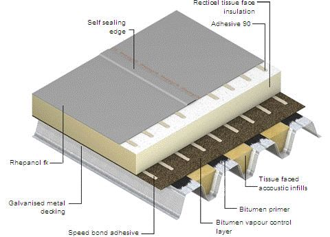 17 Best Ideas About Flat Roof Construction On Pinterest