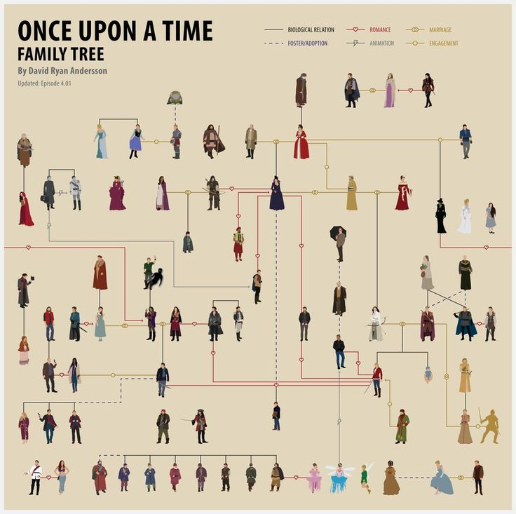 An amazing Once Upon A Time - Family Tree by anderssondavid1 on deviantART! Just need some names on it though. :)