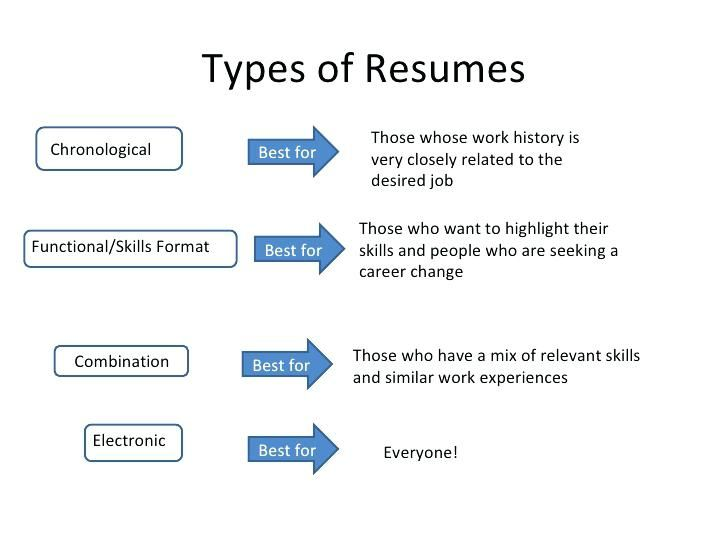 Difference Between 3 Main Resume Formats And When The Should Be
