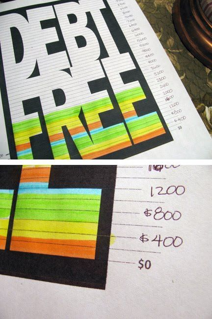 Debt Free Charts: Visual Aid