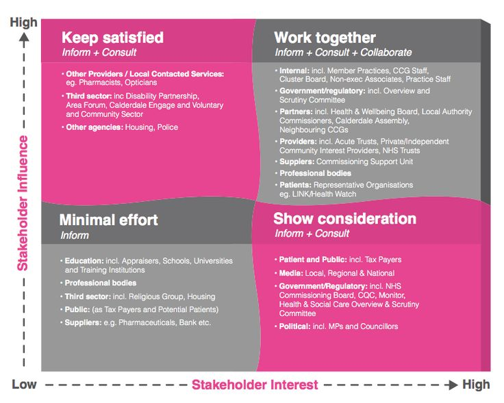 2/2. Collaboration tools which boost stakeholder engagement ow.ly/uG6Wz & great visual ow.ly/uG70g. HT @Nancy White #KM