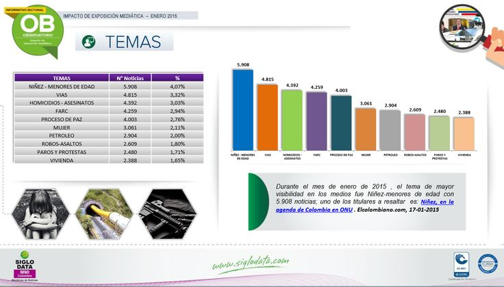 Durante el mes de enero de 2015 , el tema de mayor visibilidad en los medios fue Niñez - menores de edad con 5.908 noticias ; uno de los titulares a resaltar es: Niñez, en la agenda de Colombia en ONU . Elcolombiano.com,17 - 01 – 2015