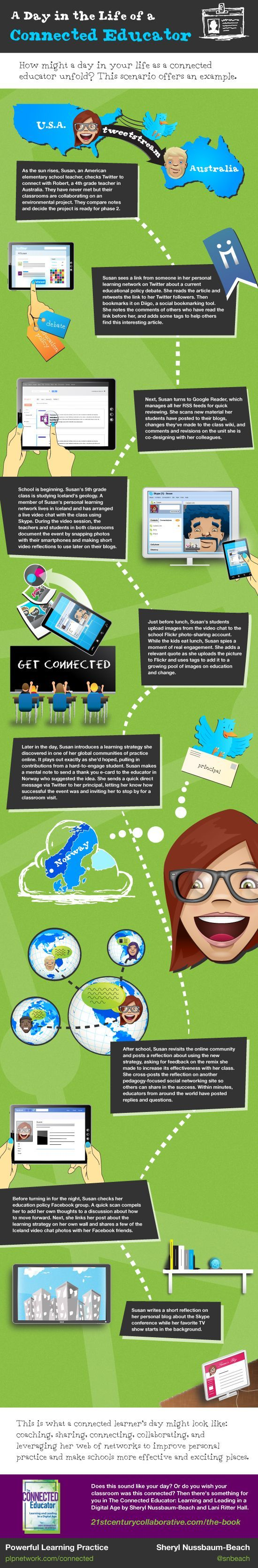 Educational infographic : Infographic: A day in the life of a connected educator using social media in 2